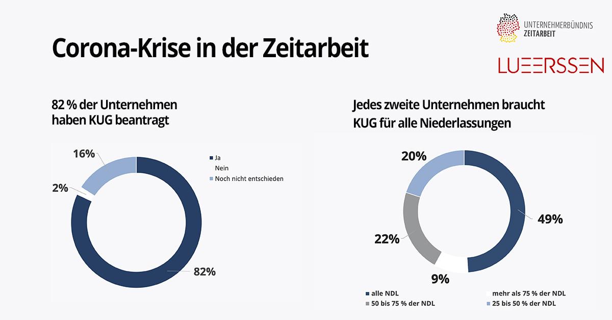 Corona-Krise in der Zeitarbeit: 82 % beantragen Kurzarbeit